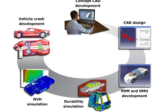 Computer Aided Design (CAD) free writing sites