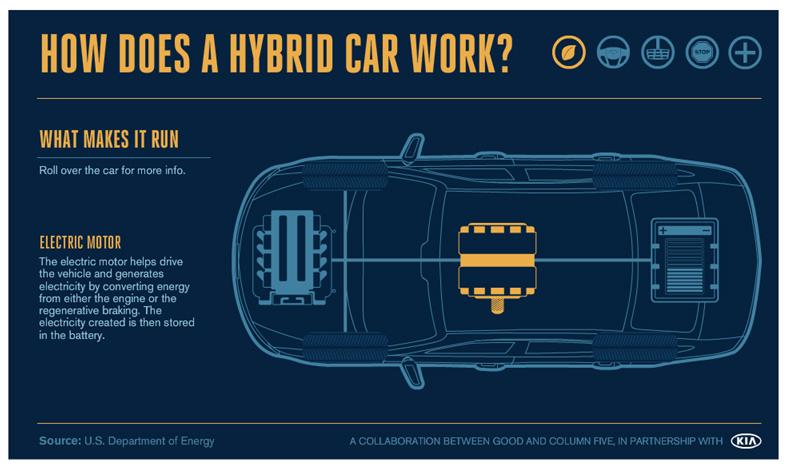 How a Hybrid Car Works