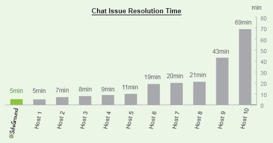 WordPress Hosting Time