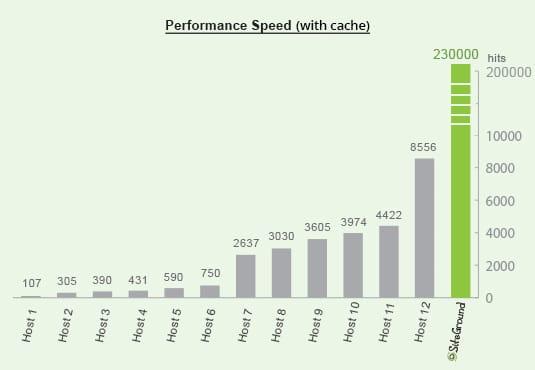 WordPress Hosting Speed