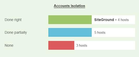 WordPress Hosting Accounts