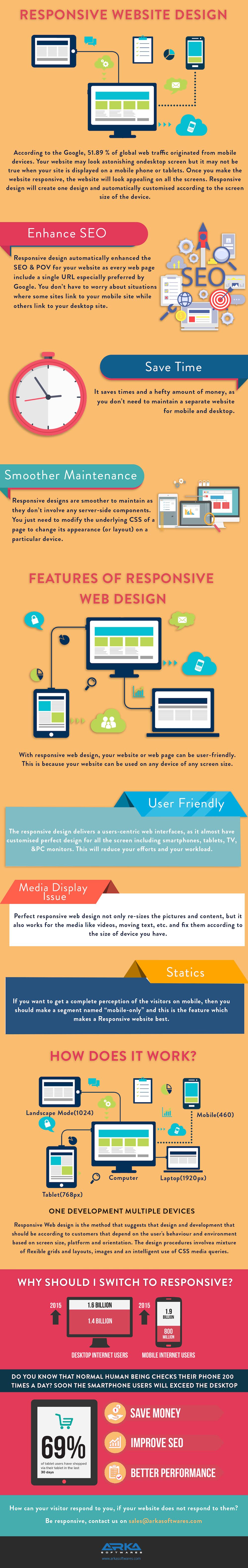 Responsive Web Design Infographic Premiumcoding