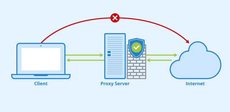 What Is a Proxy and Do You Need One?
